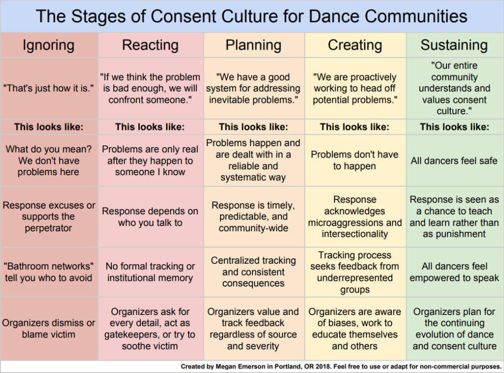 The Stages of Consent Culture for Dance Communities table